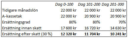 a-kassa ersättning 22 000 kr månadslön