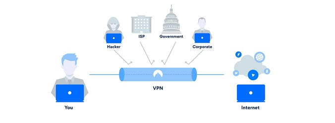 visualisering av vpn